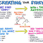 Theory of Storytelling